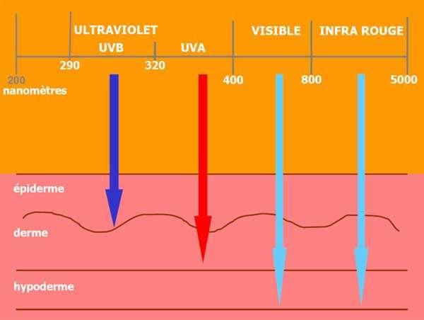 Crema-solare-UVA-UVB
