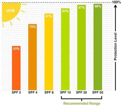 SPF-crema-solare