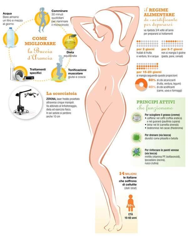 Migliorare-la-cellulite