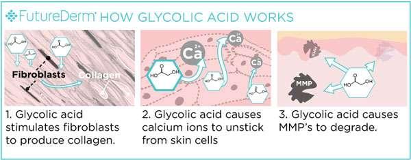 Esfoliazione-Scrub--Come-funziona-l'acido-glicolico