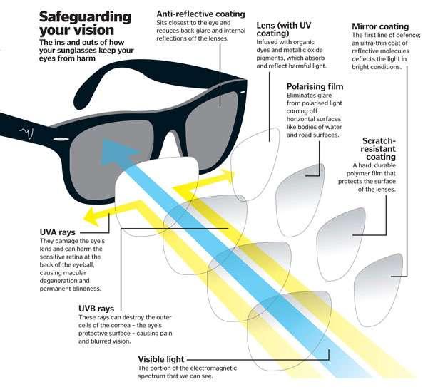 Occhiali-da-sole-UOMO---Come-funziona-la-protezione