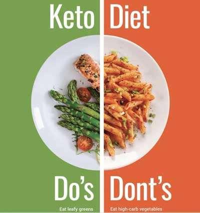 dieta-chetogenica-cibi-non-ammessi