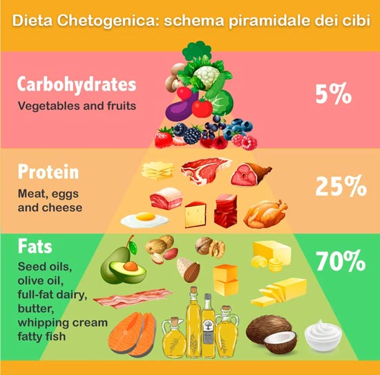 dieta chetogenica cibi